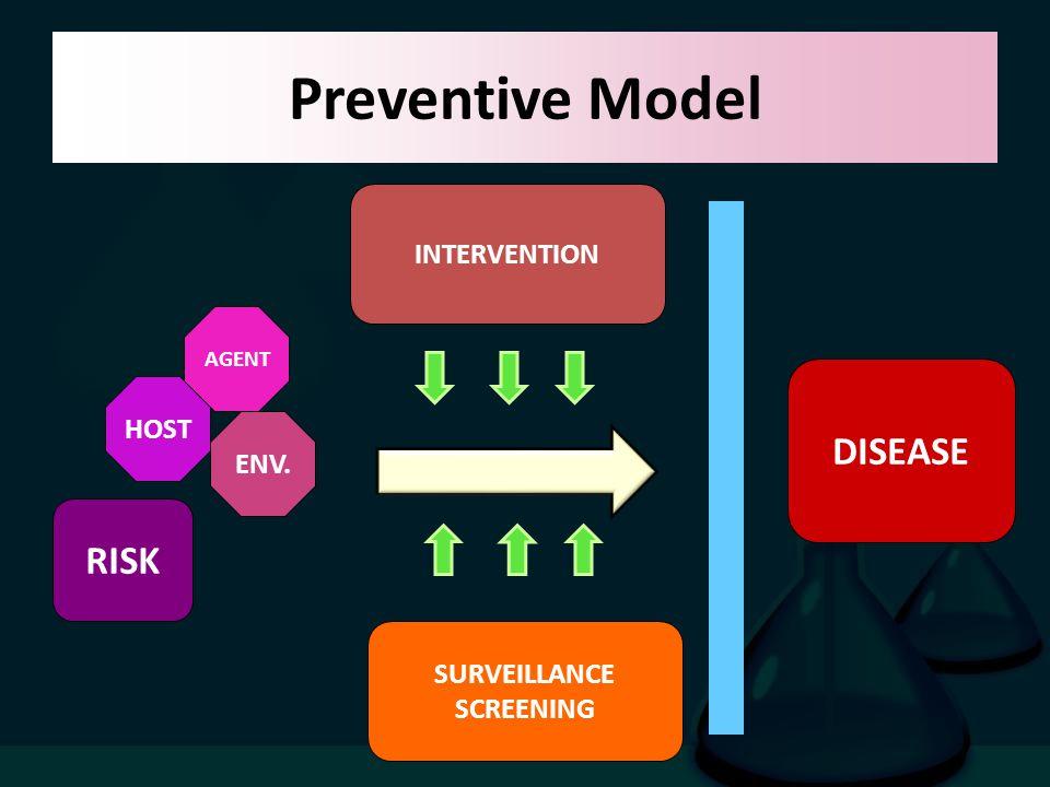 Preventive Model DISEASE RISK INTERVENTION HOST ENV. SURVEILLANCE