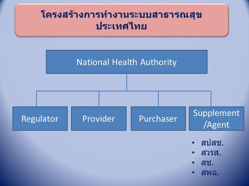 โครงสร้างการทำงานระบบสาธารณสุข