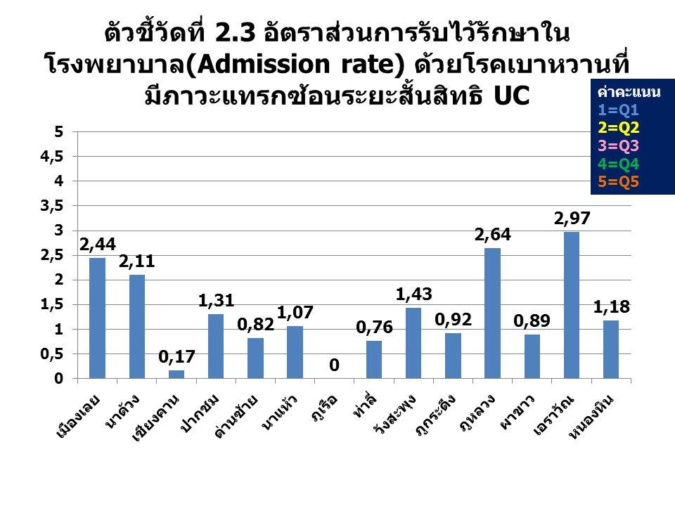 ตัวชี้วัดที่ 2.3 อัตราส่วนการรับไว้รักษาในโรงพยาบาล(Admission rate) ด้วยโรคเบาหวานที่มีภาวะแทรกซ้อนระยะสั้นสิทธิ UC