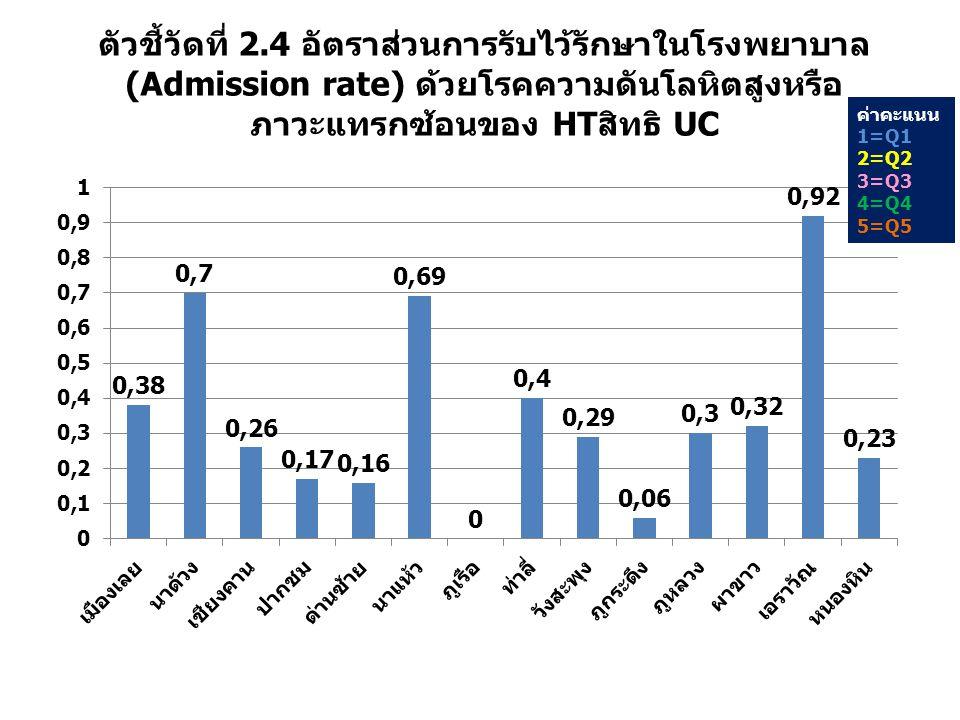 ตัวชี้วัดที่ 2.4 อัตราส่วนการรับไว้รักษาในโรงพยาบาล(Admission rate) ด้วยโรคความดันโลหิตสูงหรือภาวะแทรกซ้อนของ HTสิทธิ UC