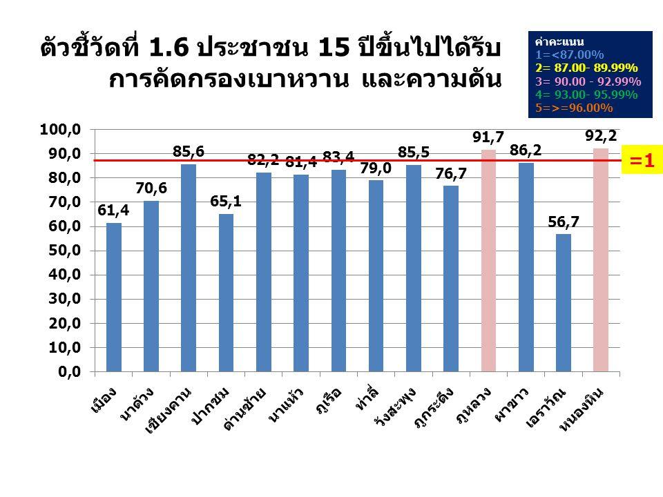 ตัวชี้วัดที่ 1.6 ประชาชน 15 ปีขึ้นไปได้รับ การคัดกรองเบาหวาน และความดัน