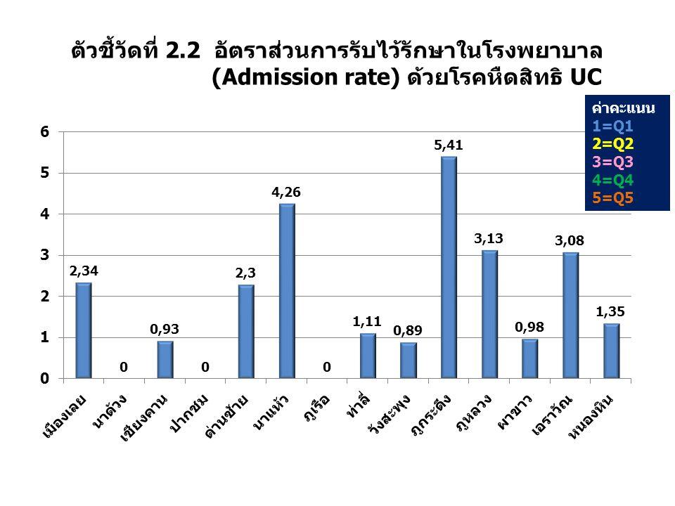 ตัวชี้วัดที่ 2.2 อัตราส่วนการรับไว้รักษาในโรงพยาบาล (Admission rate) ด้วยโรคหืดสิทธิ UC