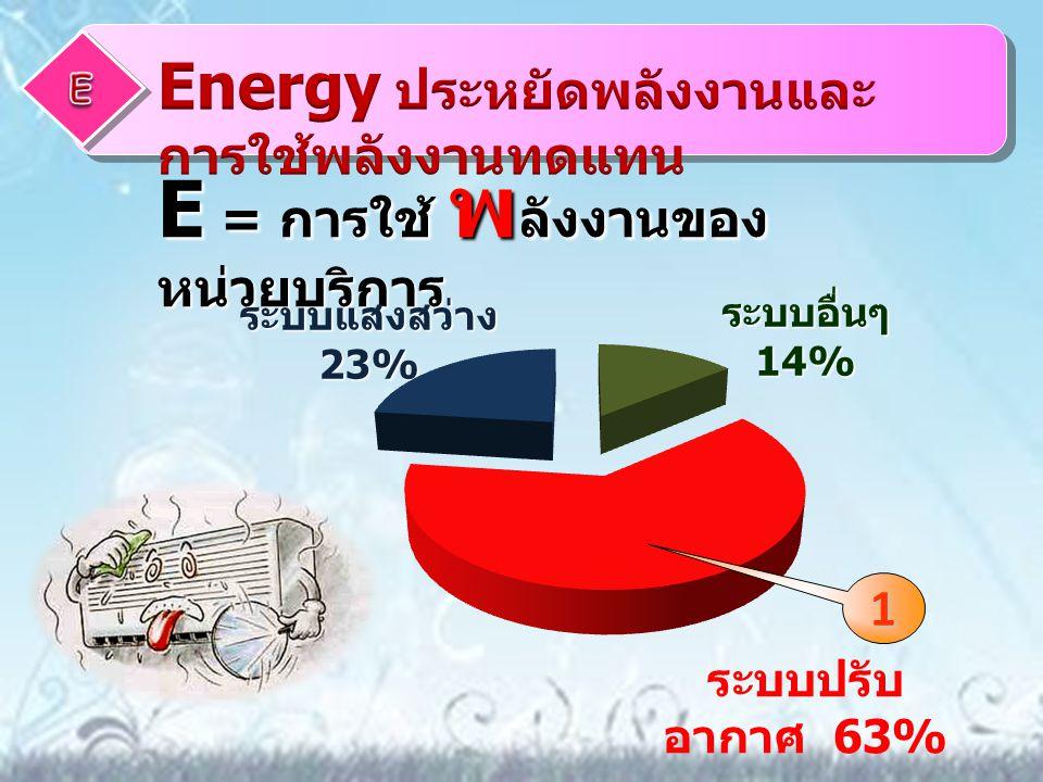 E = การใช้ พลังงานของหน่วยบริการ