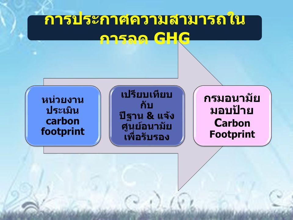 การประกาศความสามารถในการลด GHG