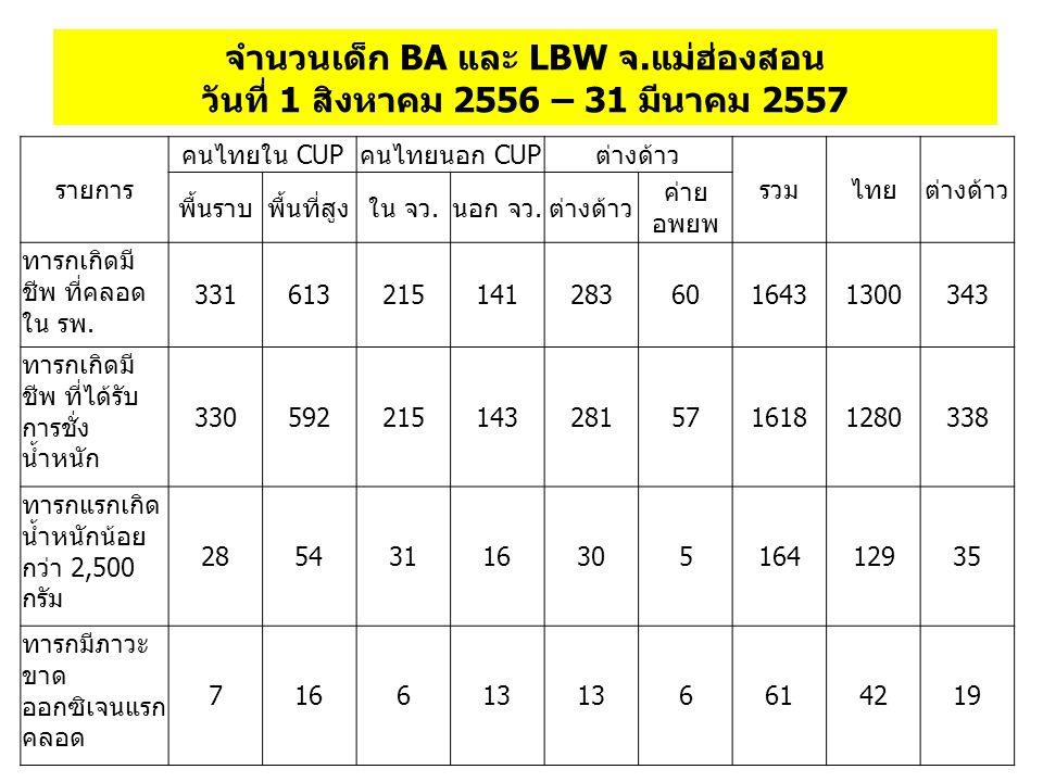 จำนวนเด็ก BA และ LBW จ.แม่ฮ่องสอน