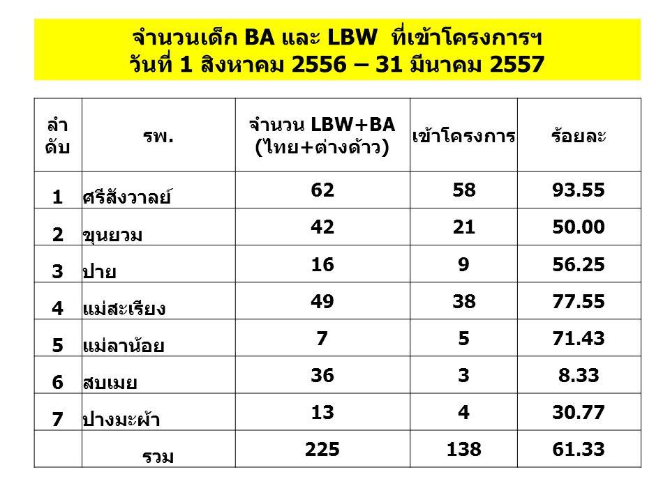 จำนวนเด็ก BA และ LBW ที่เข้าโครงการฯ