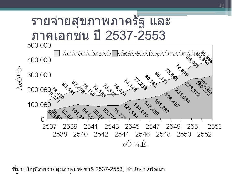รายจ่ายสุขภาพภาครัฐ และภาคเอกชน ปี 2537-2553