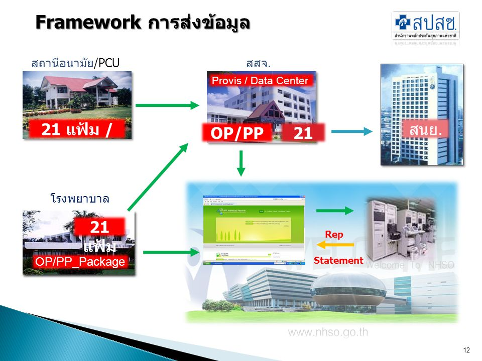 Framework การส่งข้อมูล