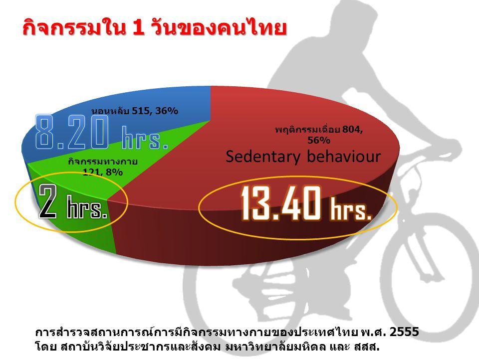 8.20 hrs. 2 hrs. 13.40 hrs. กิจกรรมใน 1 วันของคนไทย