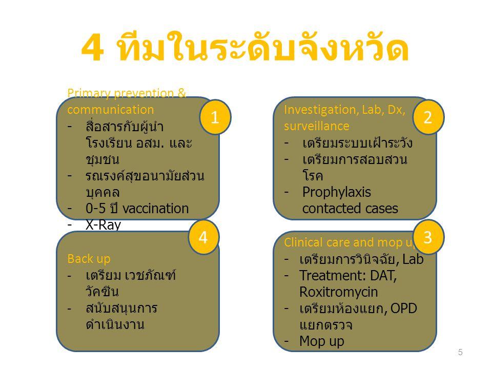 4 ทีมในระดับจังหวัด 1 2 4 3 Primary prevention & communication