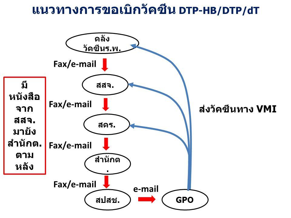 แนวทางการขอเบิกวัคซีน DTP-HB/DTP/dT