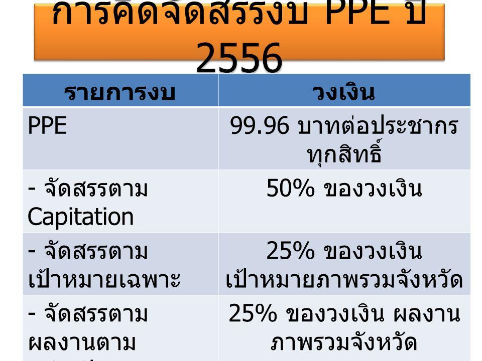 การคิดจัดสรรงบ PPE ปี 2556 การคิดจัดสรรงบ PPE ปี 2556 รายการงบ วงเงิน