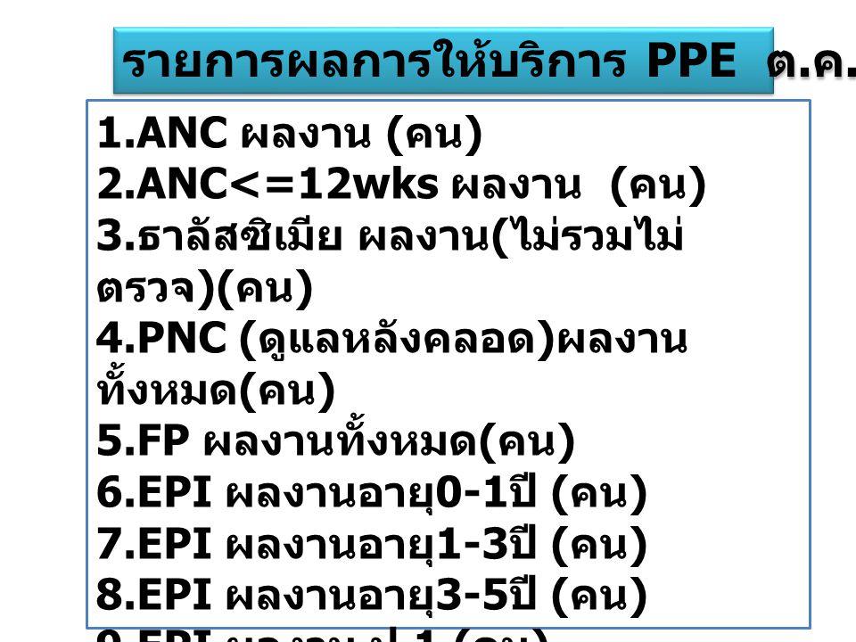 รายการผลการให้บริการ PPE ต.ค.54- มี.ค.55