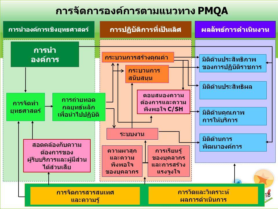 การจัดการองค์การตามแนวทาง PMQA