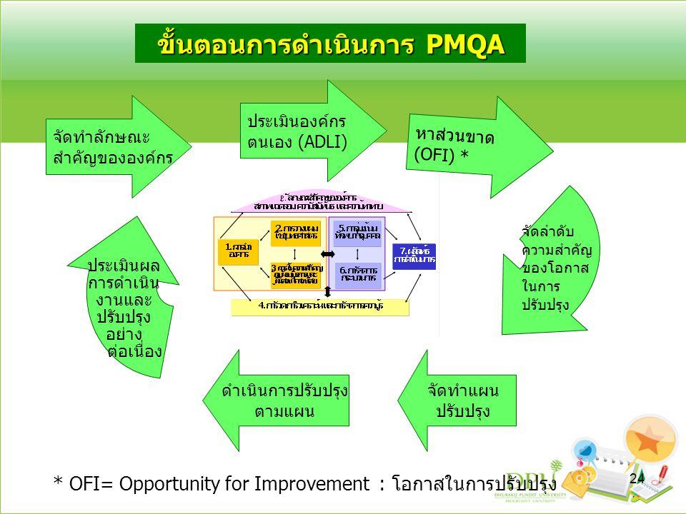 ขั้นตอนการดำเนินการ PMQA