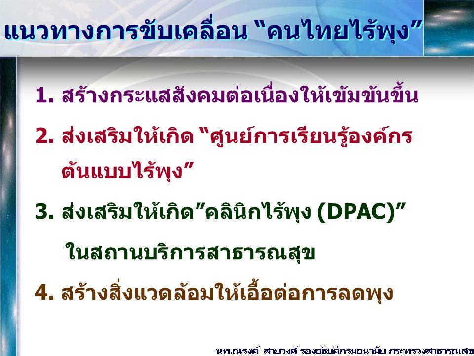 แนวทางการขับเคลื่อน คนไทยไร้พุง