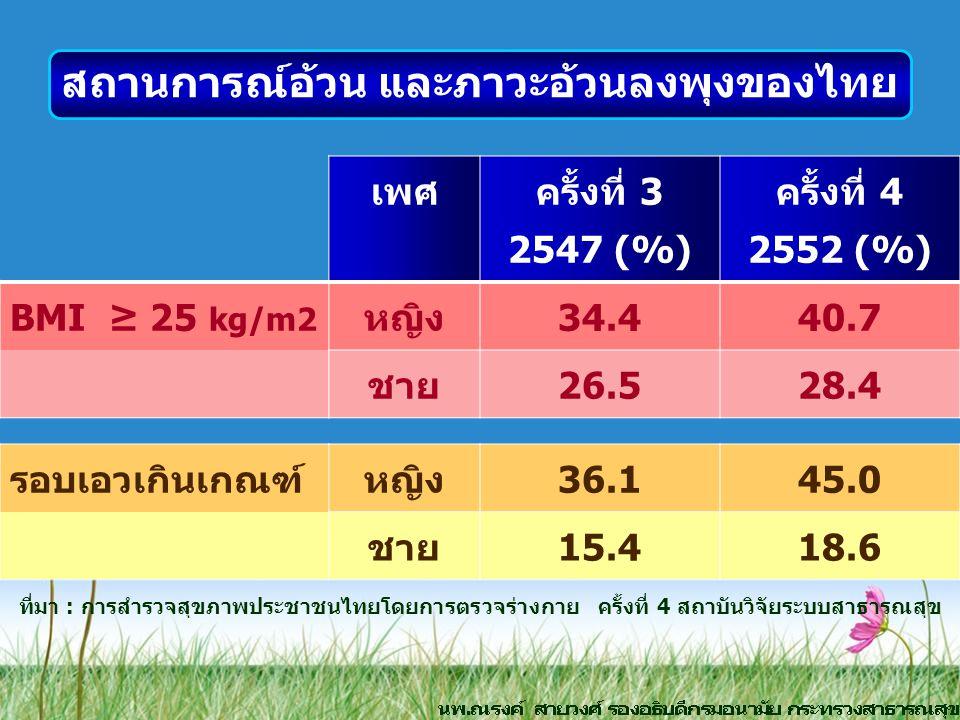 สถานการณ์อ้วน และภาวะอ้วนลงพุงของไทย