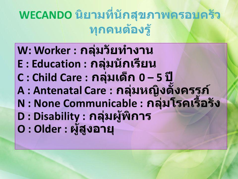 WECANDO นิยามที่นักสุขภาพครอบครัวทุกคนต้องรู้