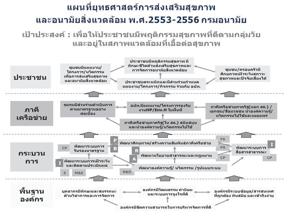 แผนที่ยุทธศาสตร์การส่งเสริมสุขภาพ