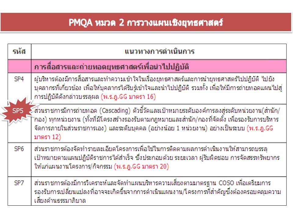 PMQA หมวด 2 การวางแผนเชิงยุทธศาสตร์