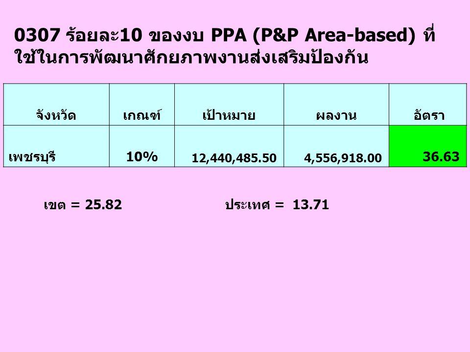 0307 ร้อยละ10 ของงบ PPA (P&P Area-based) ที่ใช้ในการพัฒนาศักยภาพงานส่งเสริมป้องกัน