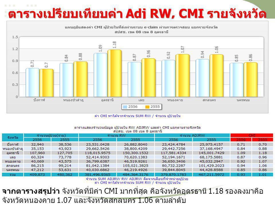ตารางเปรียบเทียบค่า Adj RW, CMI รายจังหวัด