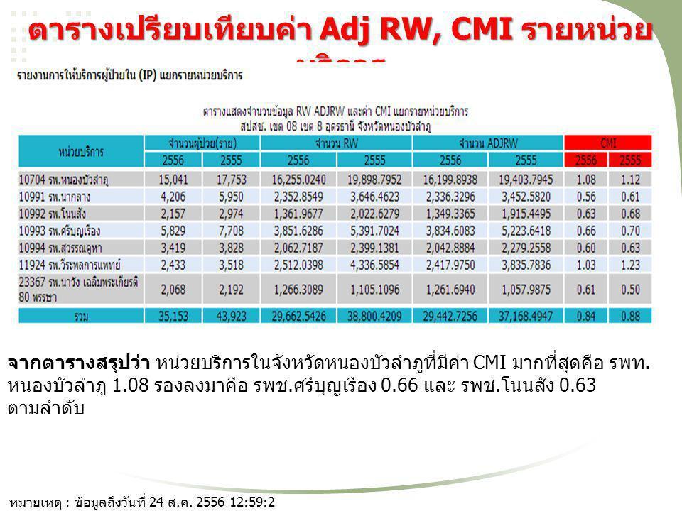 ตารางเปรียบเทียบค่า Adj RW, CMI รายหน่วยบริการ