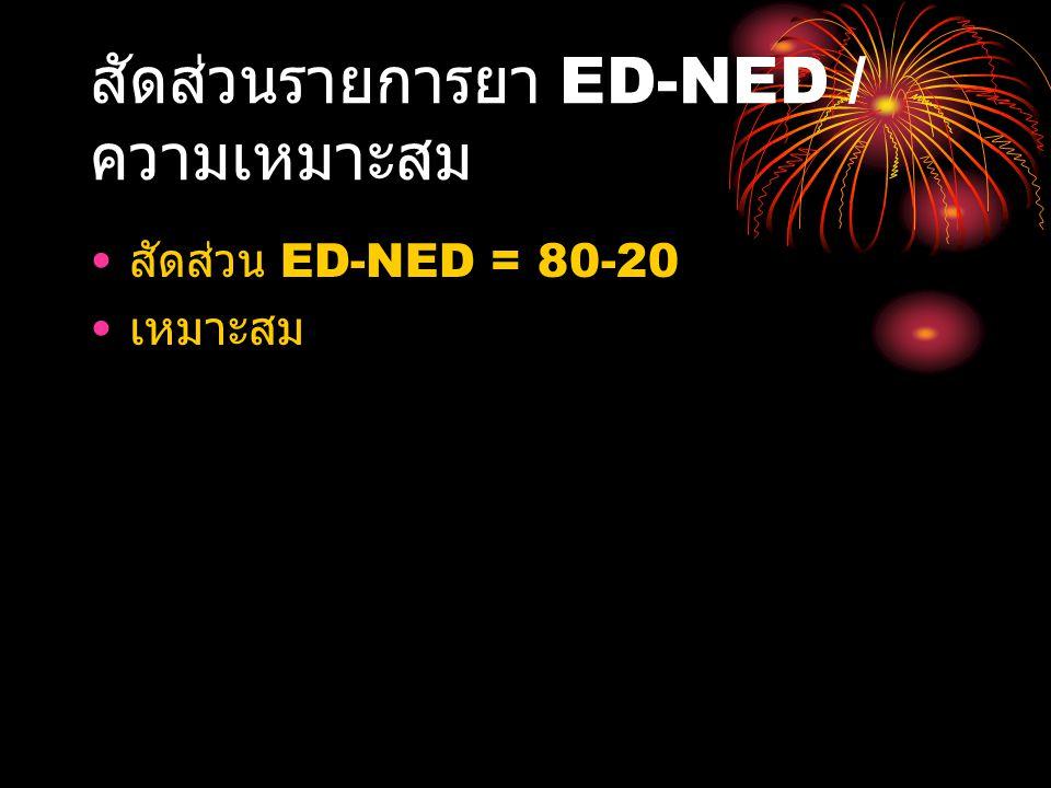 สัดส่วนรายการยา ED-NED / ความเหมาะสม