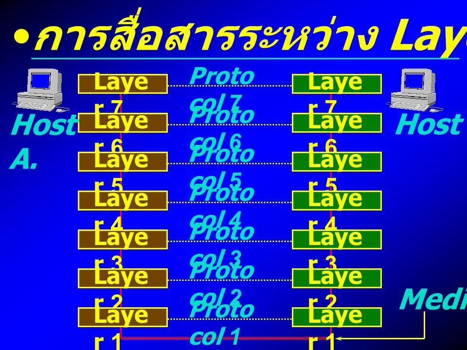 การสื่อสารระหว่าง Layer