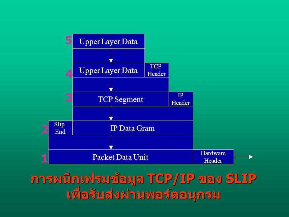 การผนึกเฟรมข้อมูล TCP/IP ของ SLIP เพื่อรับส่งผ่านพอร์ตอนุกรม