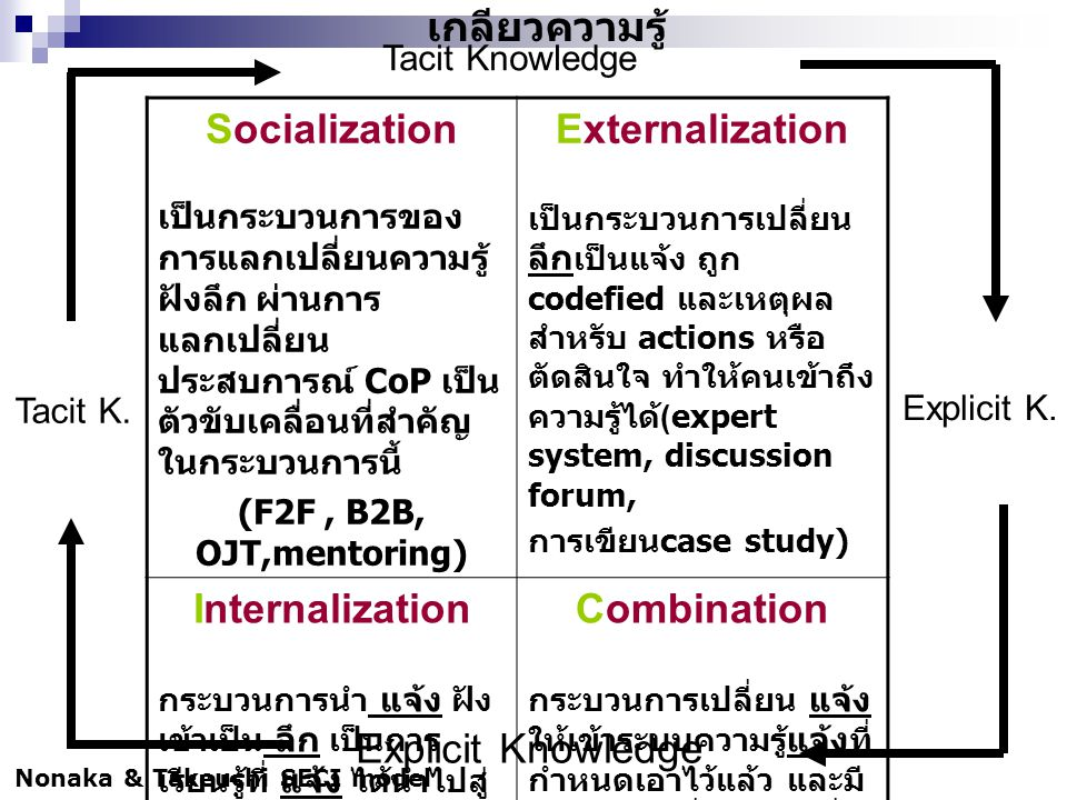 Socialization Externalization Internalization Combination