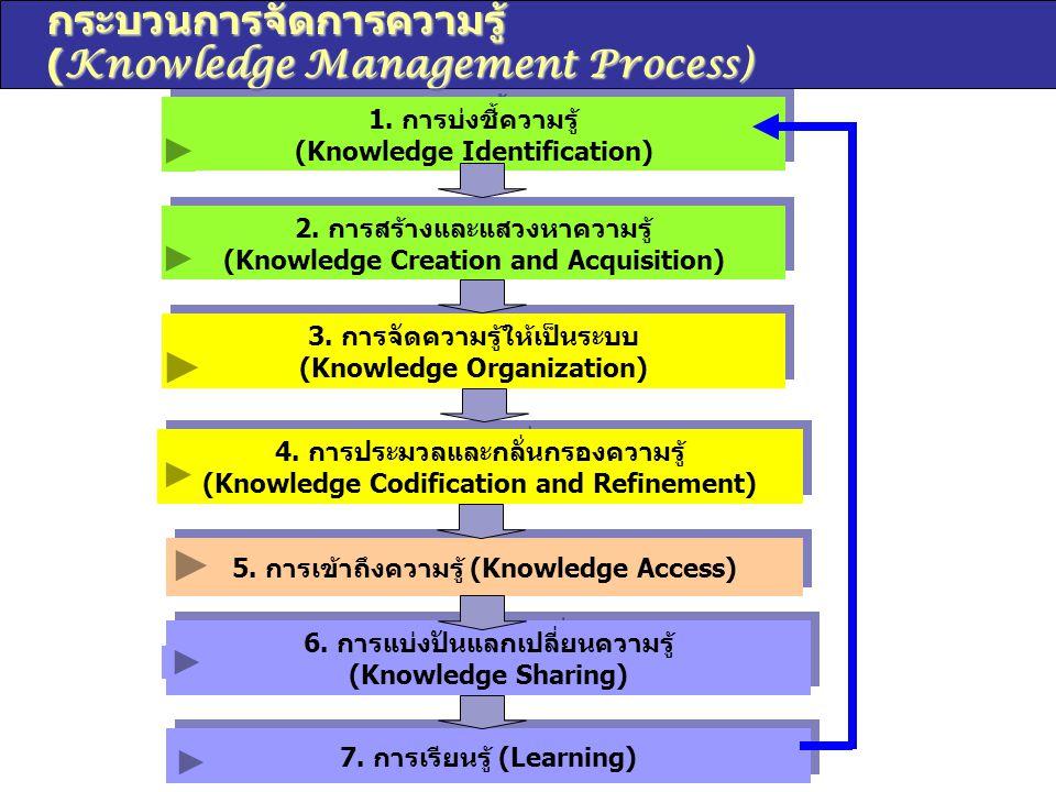 กระบวนการจัดการความรู้ (Knowledge Management Process)