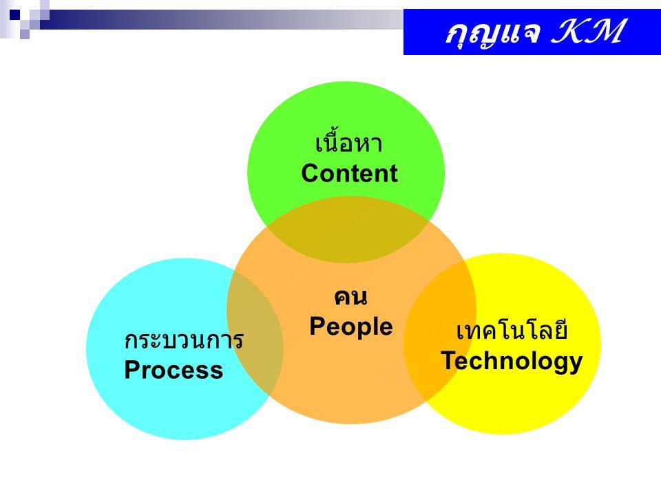 กุญแจ KM เนื้อหา Content คน People เทคโนโลยี กระบวนการ Technology