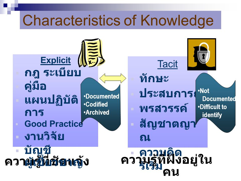 Characteristics of Knowledge