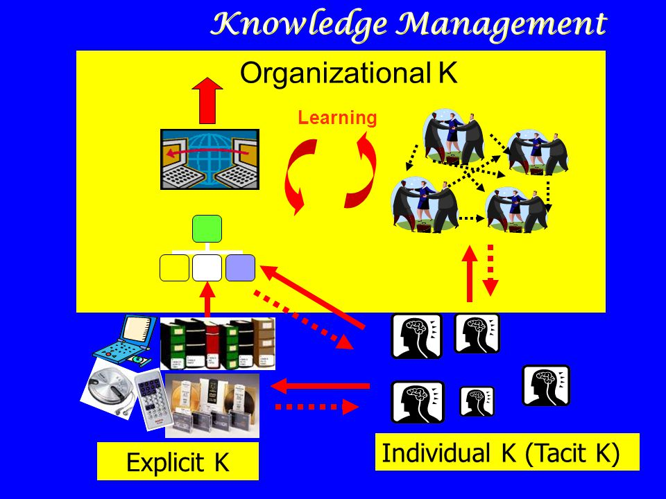 Knowledge Management Organizational K Individual K (Tacit K)