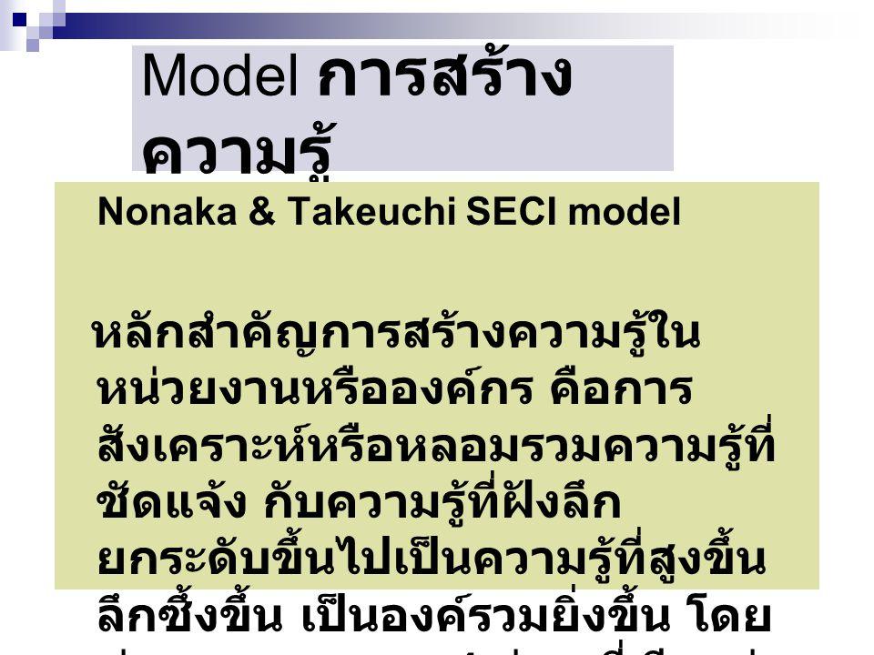 Model การสร้างความรู้