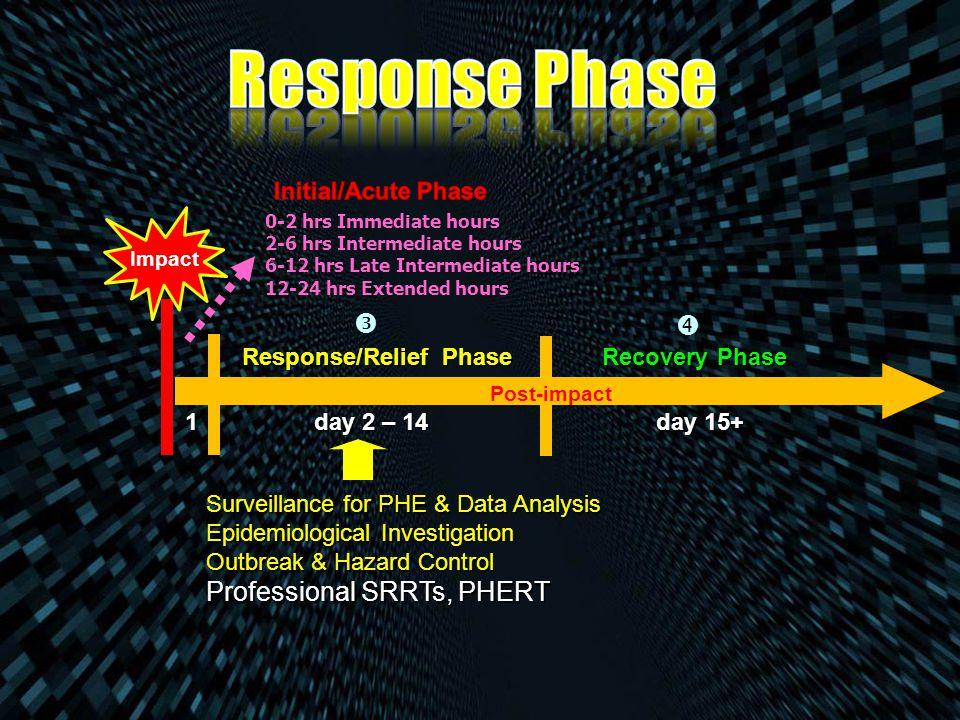 Response Phase   Professional SRRTs, PHERT Initial/Acute Phase