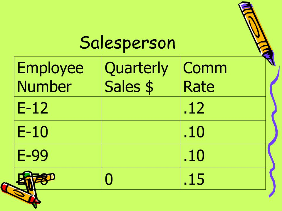 Salesperson Employee Number Quarterly Sales $ Comm Rate E-12 .12 E-10