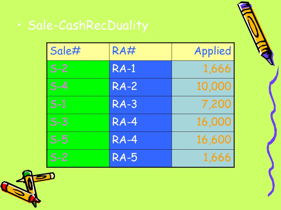 Sale-CashRecDuality Sale# RA# Applied S-2 RA-1 1,666 S-4 RA-2 10,000