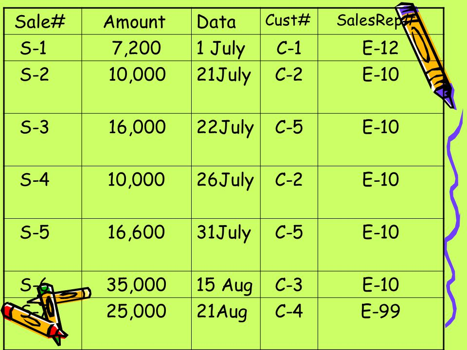 Sale# Amount Data S-1 7,200 1 July C-1 E-12 S-2 10,000 21July C-2 E-10