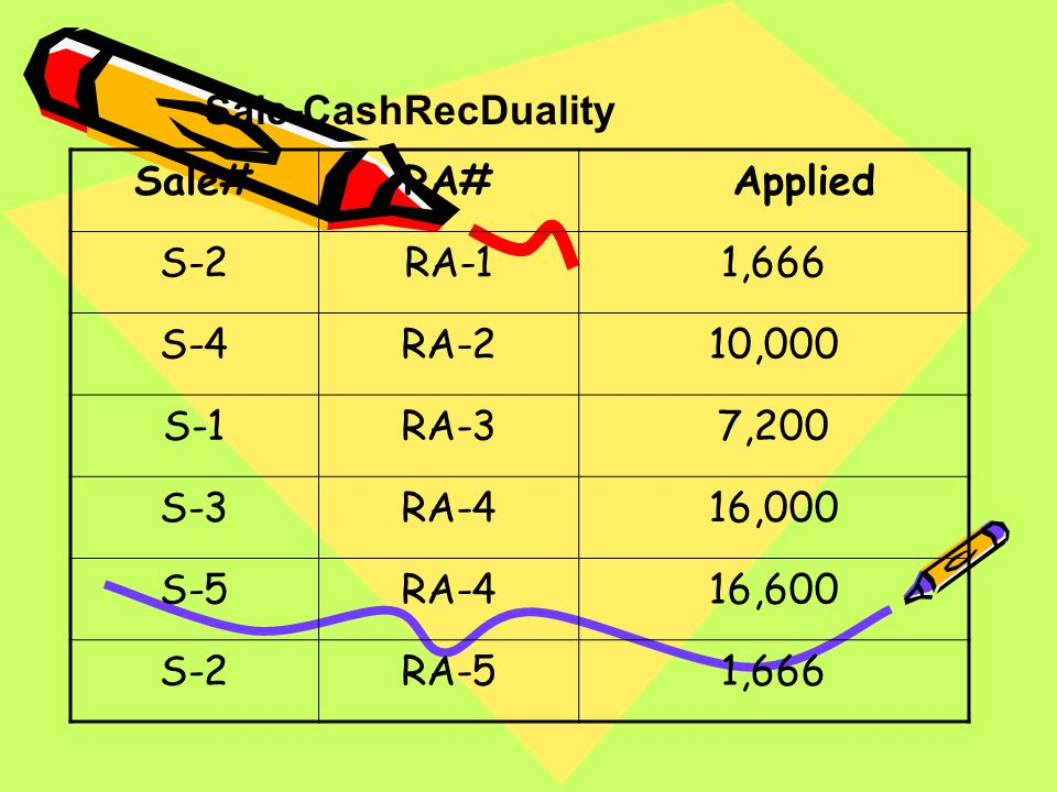 Sale-CashRecDuality Sale# RA# Applied. S-2. RA-1. 1,666. S-4. RA-2. 10,000. S-1. RA-3. 7,200.
