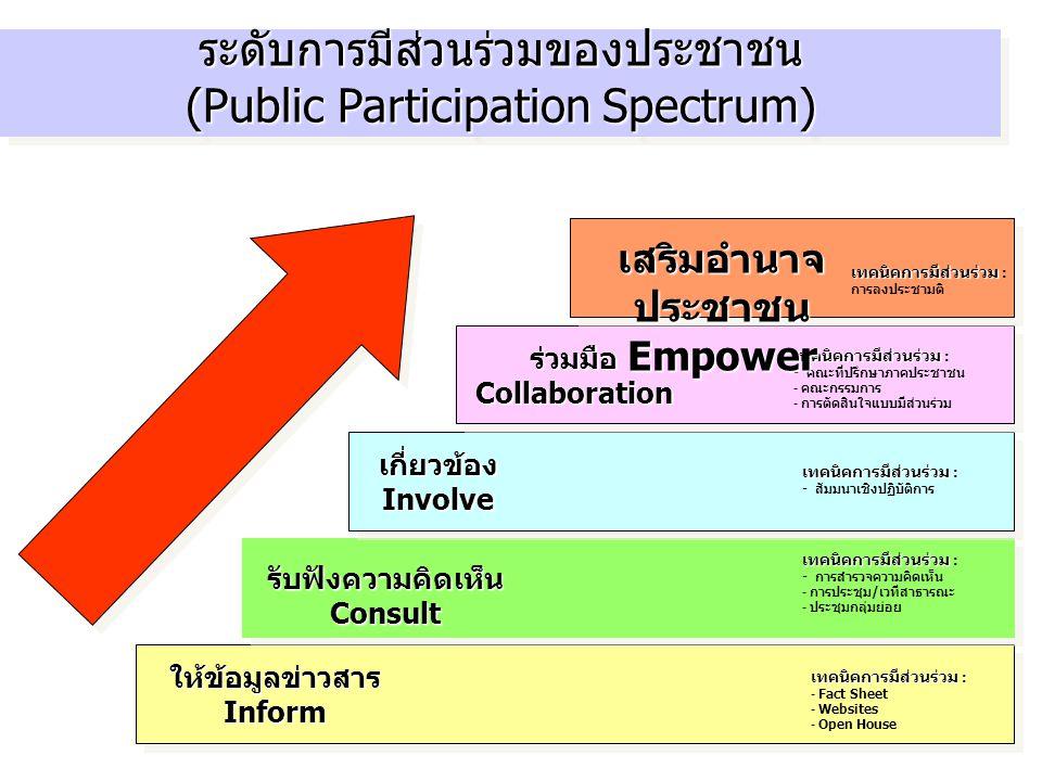 ระดับการมีส่วนร่วมของประชาชน (Public Participation Spectrum)