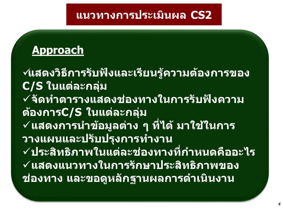 แนวทางการประเมินผล CS2