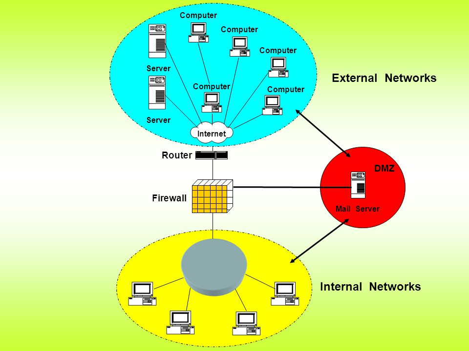 External Networks Internal Networks Router DMZ Firewall Computer