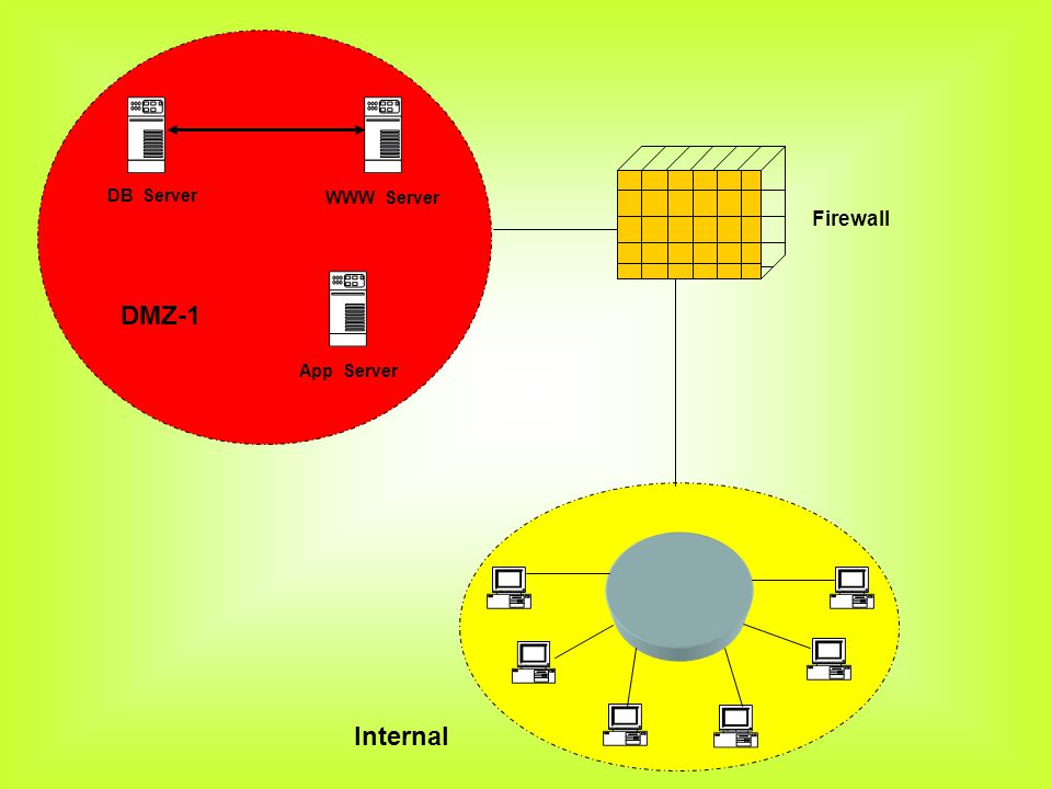 DB Server DMZ-1 WWW Server App Server Firewall Internal