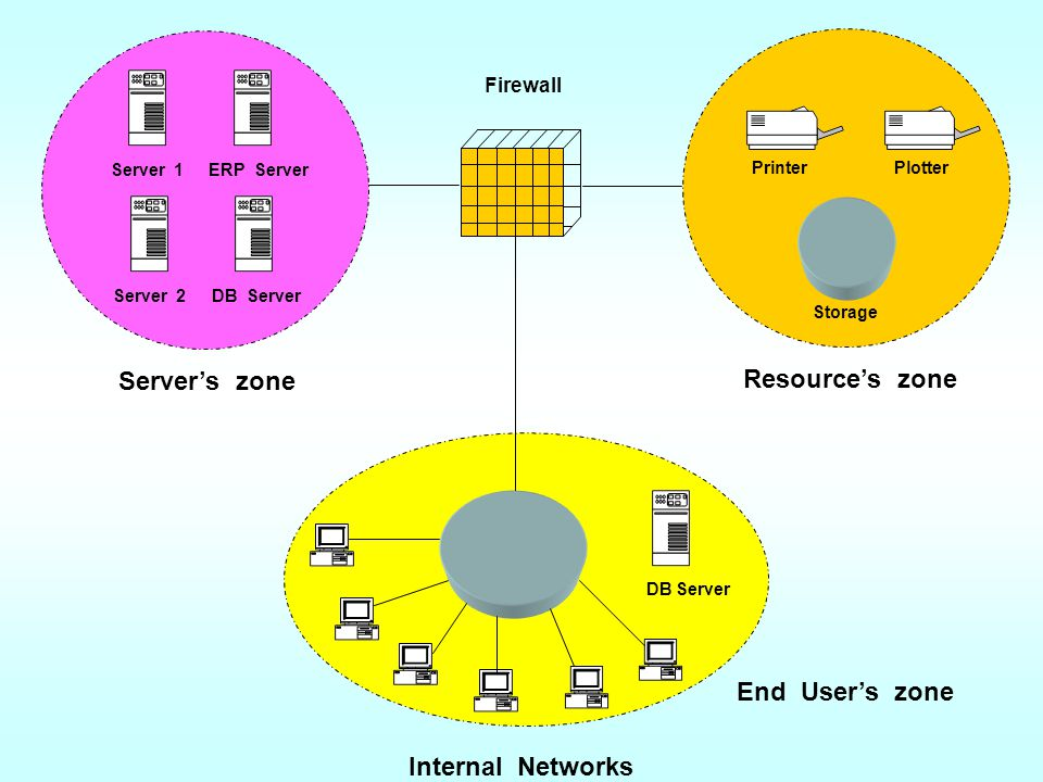 Server's zone Resource's zone End User's zone Internal Networks