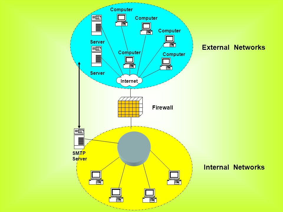 External Networks Internal Networks Firewall Computer Server Internet