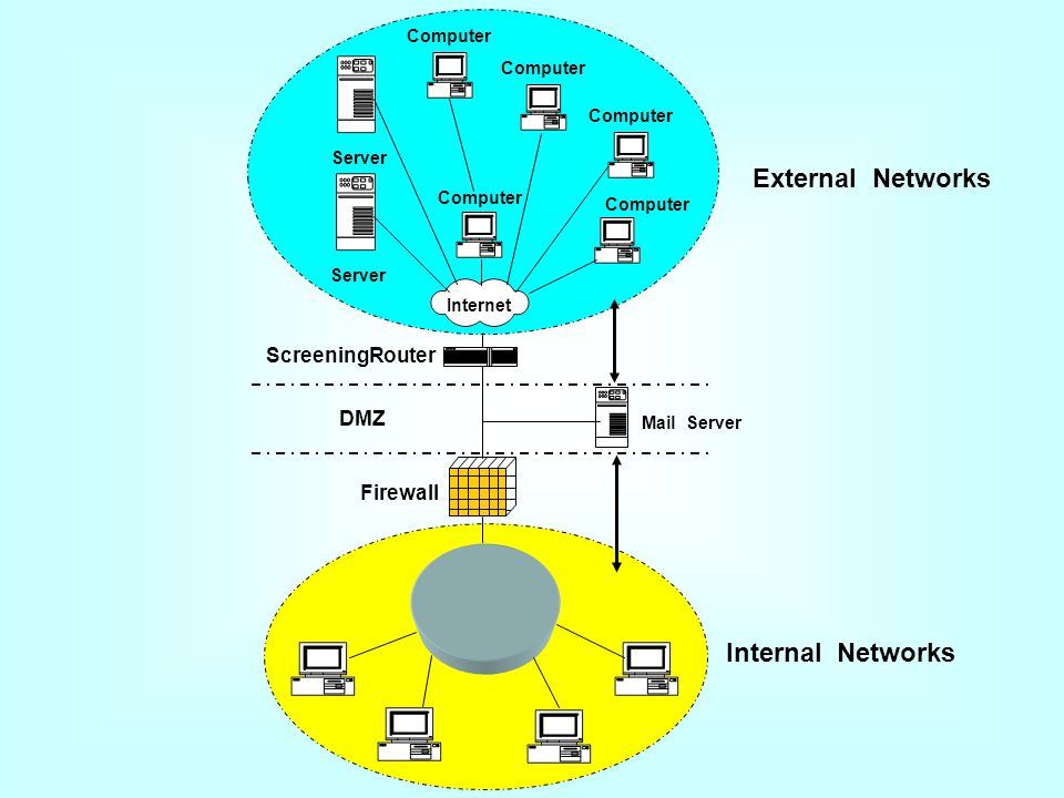 External Networks Internal Networks ScreeningRouter DMZ Firewall