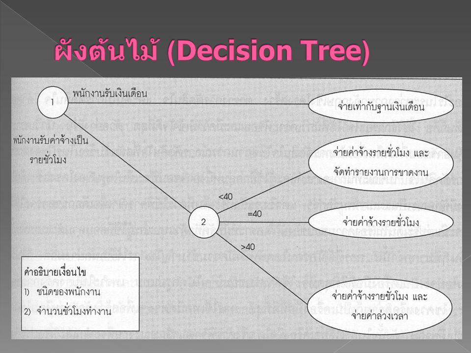 ผังต้นไม้ (Decision Tree)