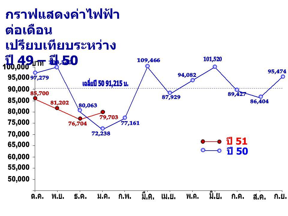 กราฟแสดงค่าไฟฟ้าต่อเดือน เปรียบเทียบระหว่าง ปี 49 – ปี 50